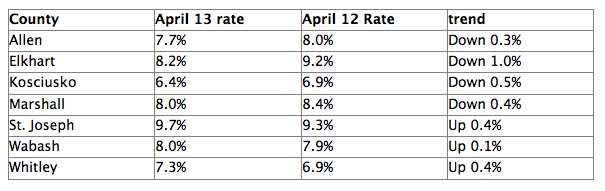 Unemployment rate as of April 2013