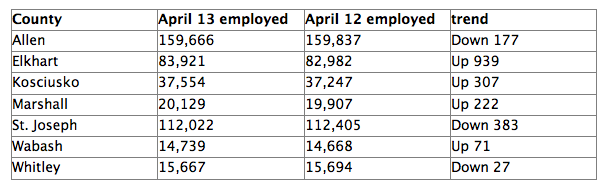 The number of employed workers as of April 2013