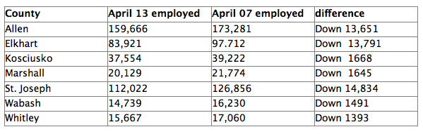 Current workforce numbers compared to April 2007, as of April 2013
