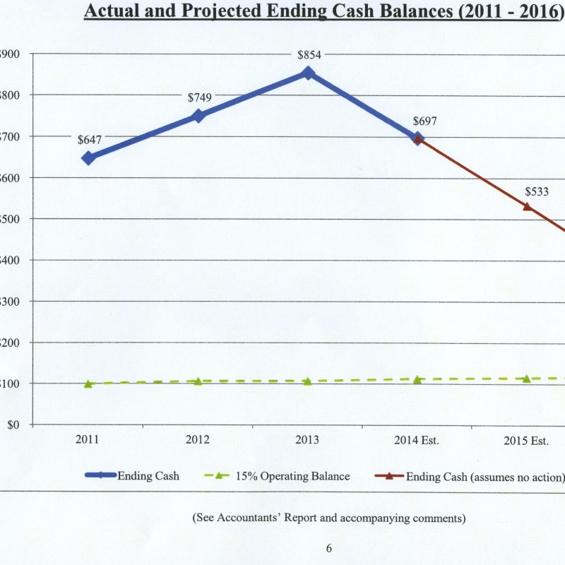 Kosciusko County Health Fund Actual and Projected Ending Cash Flows (2011-2016) Graph