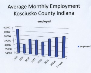 Average Monthly Employment Kosciusko County