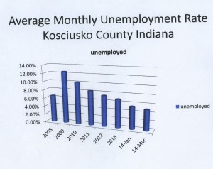 Average Monthly Unemployment Kosciusko County