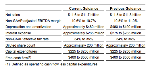 rr donnelley 2014 guidance