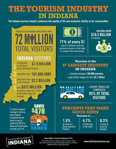 indiana tourism infographic