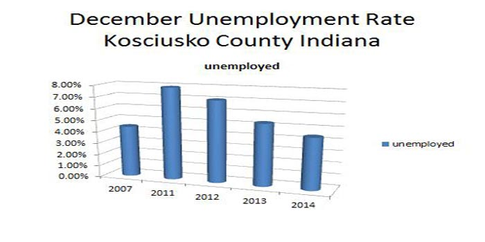 kosciusko-county-employment-feature