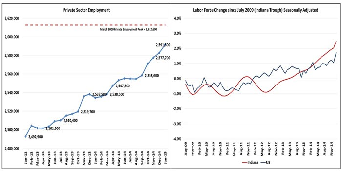Indiana-Department-of-Workforce-Development-Employment-Report-January-2015-Charts